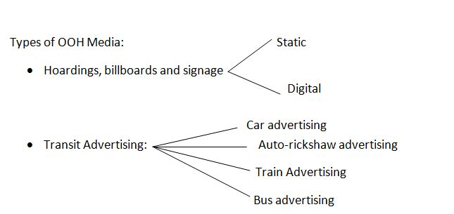 OOH advertising,Types of advertising options,Outdoor Branding in India