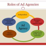 Ad Agency – Roles and Importance